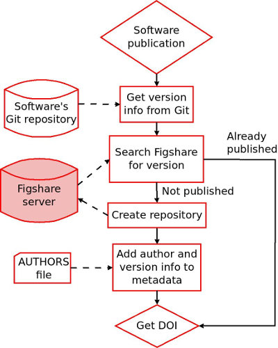 Typical actions performed by PyRDM when publishing software source code with Figshare. Image by Christian Jacobs, first presented at the 10th International Digital Curation Conference.